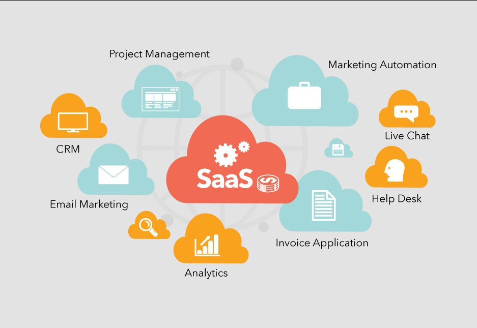 What is SaaS Development?