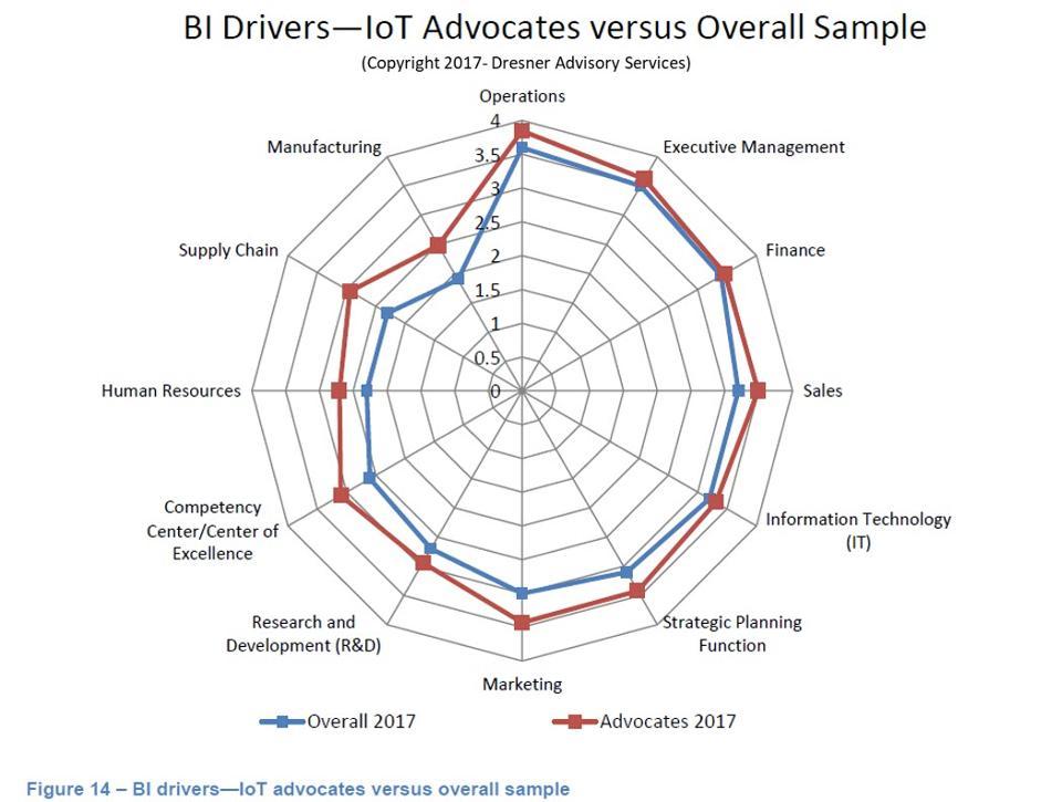 IoT location intelligence