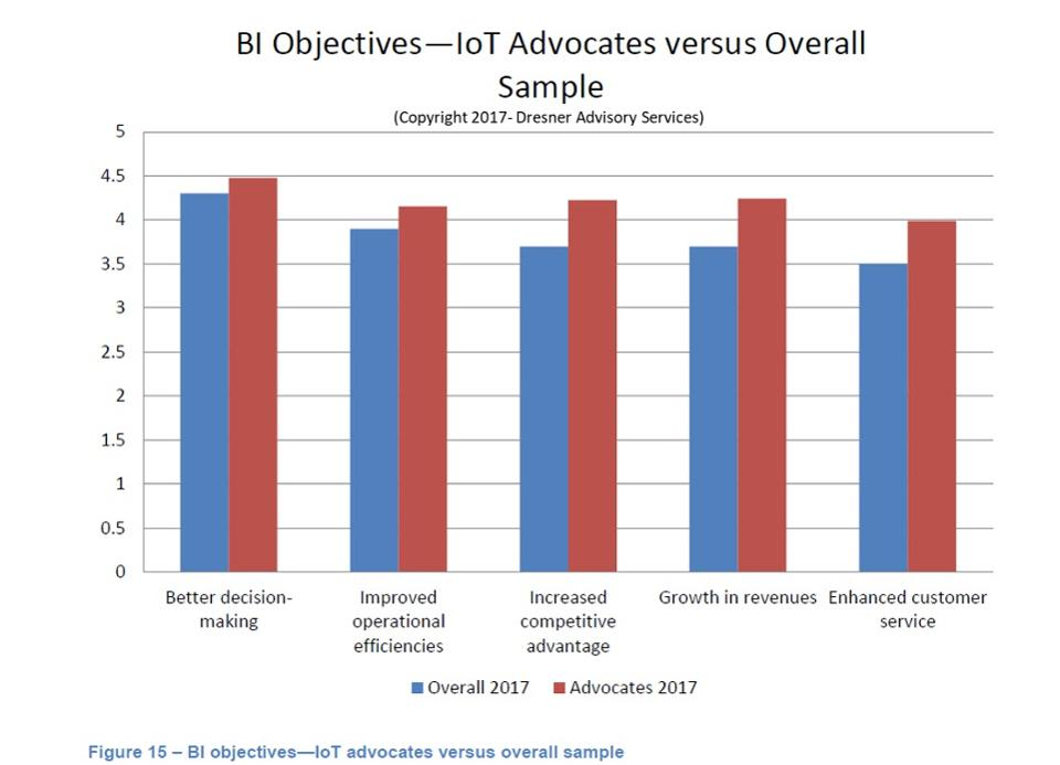 BI-Objectives IoT