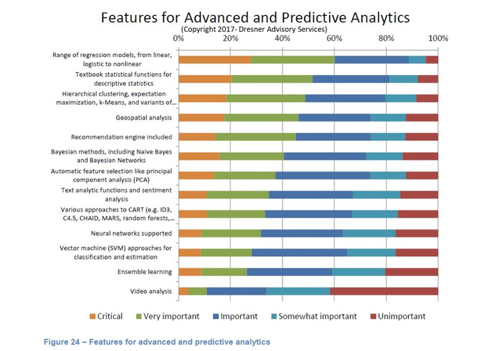 IoT-based location intelligence