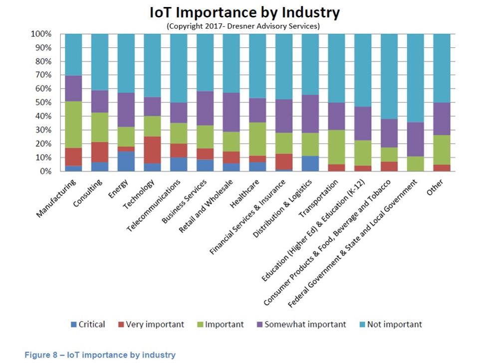 Importance of IoT by Industry