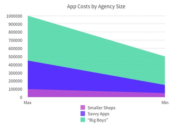 App Cost Graph
