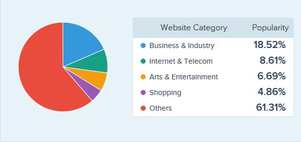 Angularjs Pie Chart