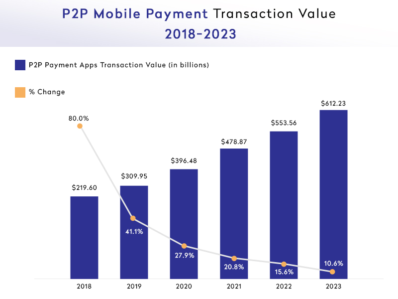 Stats Showing p2p Payment Apps.