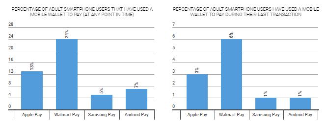 nfc payment apps Comparison