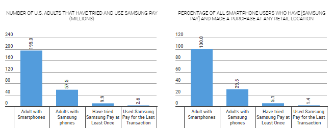 Samsung Pay Current