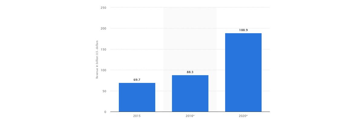 Mobile App Revenue 2019- 2020
