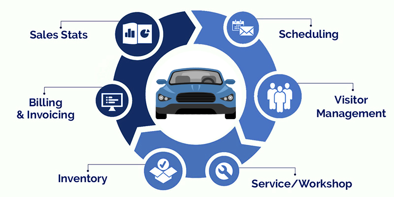 Top Automotive Shop Management Software