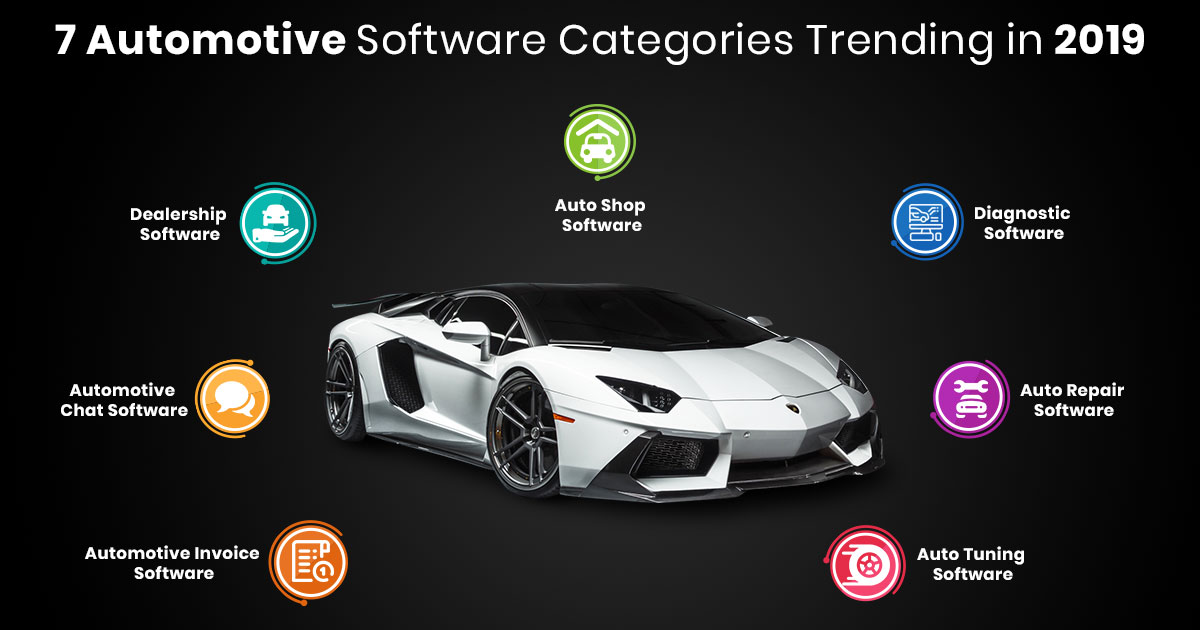 Automotive Software Development Categories