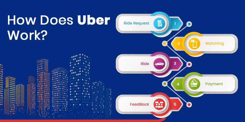 how does uber work for Passengers & Drivers