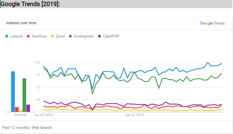 google trends for php frameworks
