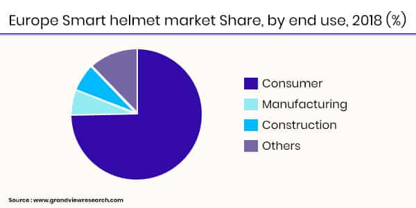 Smart Industrial Helmets Statistics