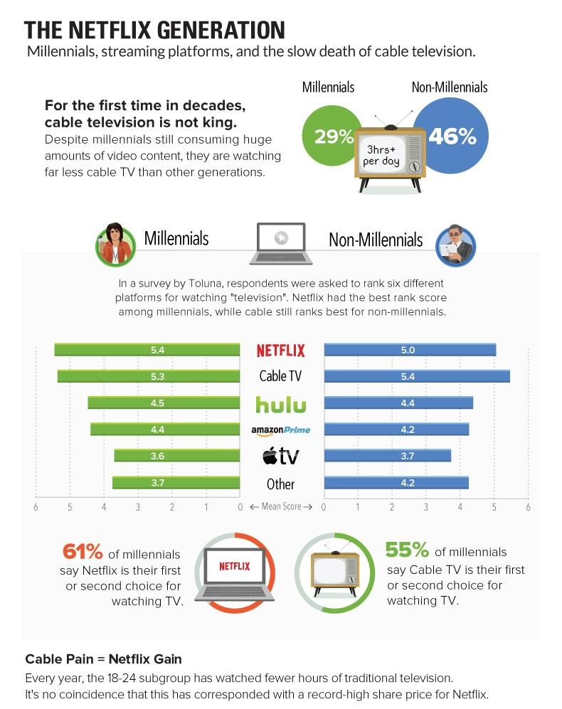 Netflix Generation Chart