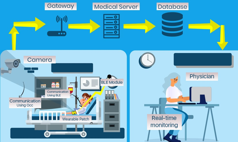 Real-time Monitoring Telemedicine Applications