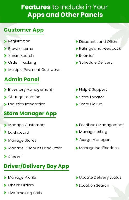 Marijuana Delivery App Features