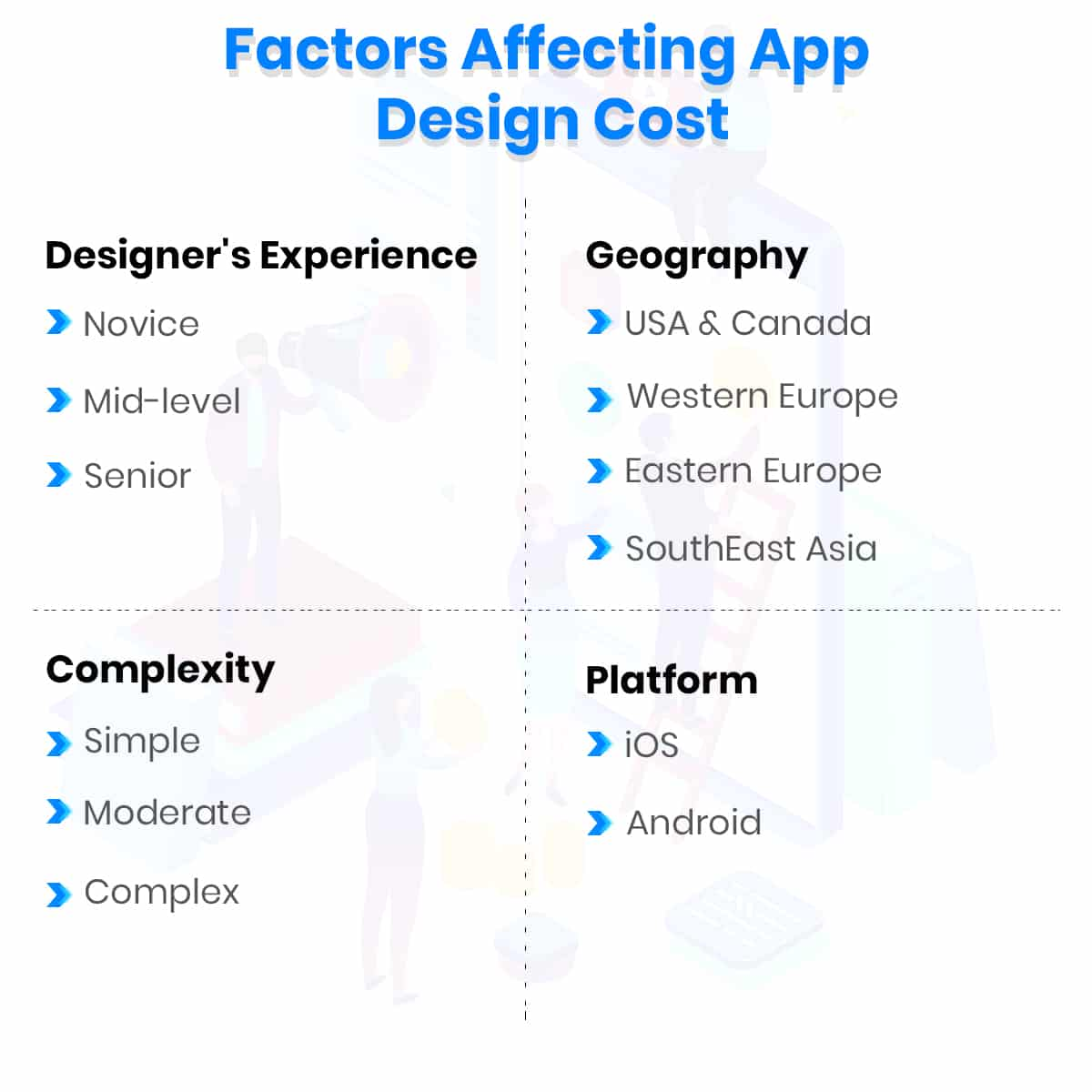 Factors affecting Cost of Design