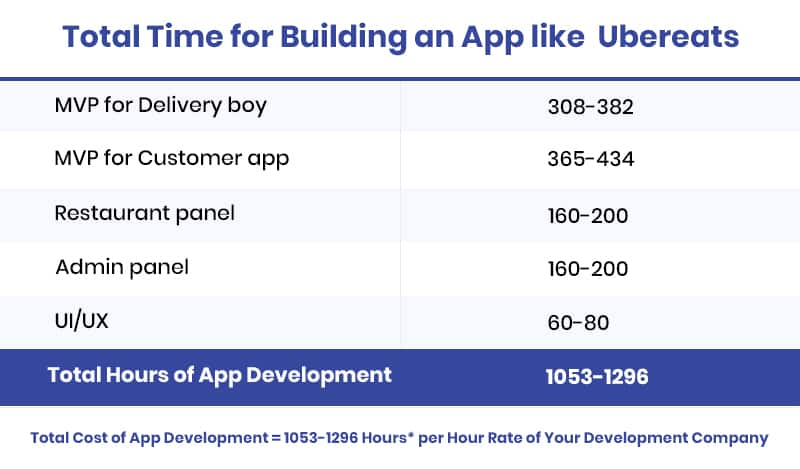 Total Cost of creating an app like UberEats