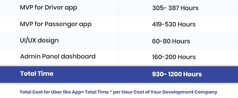 Total Cost of making an app like Uber