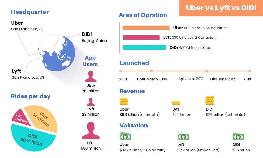Uber Vs. Lyft Vs. DiDi. Vs Grab