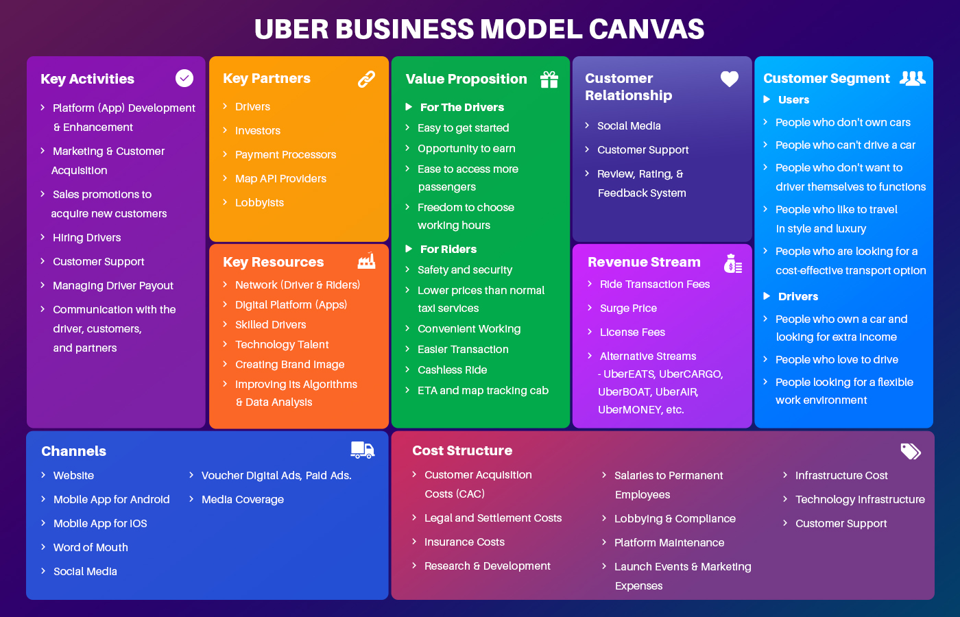Business Model Canvas of Uber Taxi