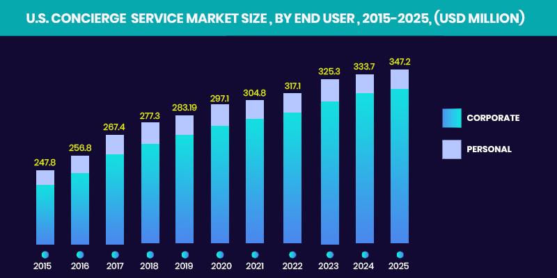 US concierge service market size
