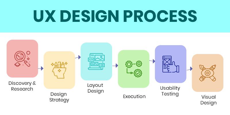 App Design Time