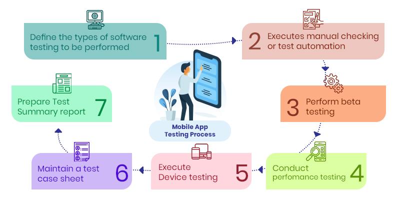 App Testing Process