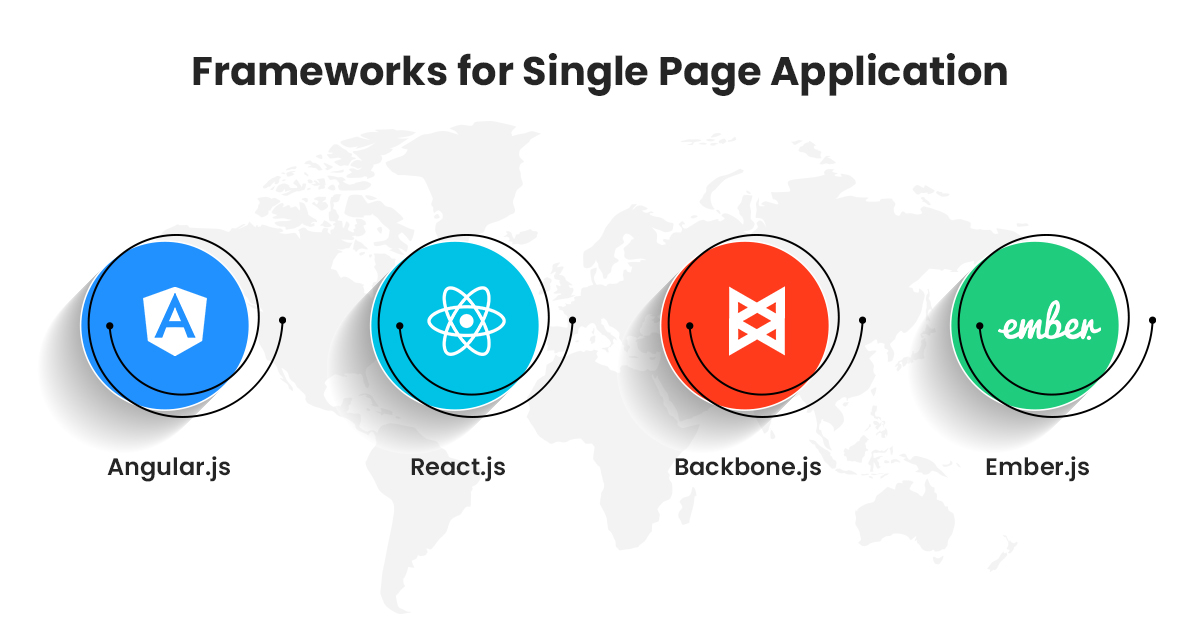 Top Single Page Application Frameworks