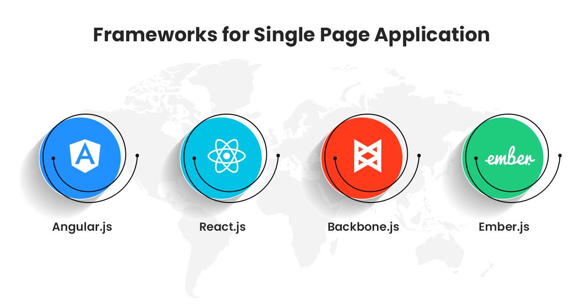 Frameworks for Single Page Application