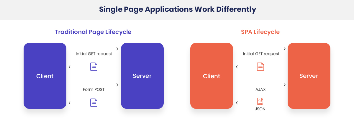 Best Single Page Applications