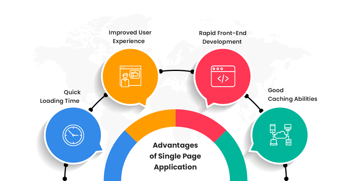 Benefits of Single Page Applications