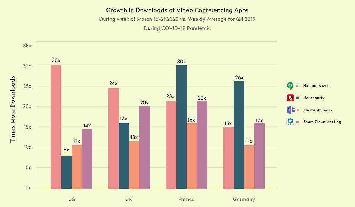 Top Million Downloads Video Conferencing Apps