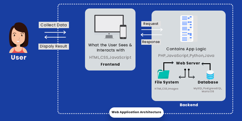cloud based web application architecture