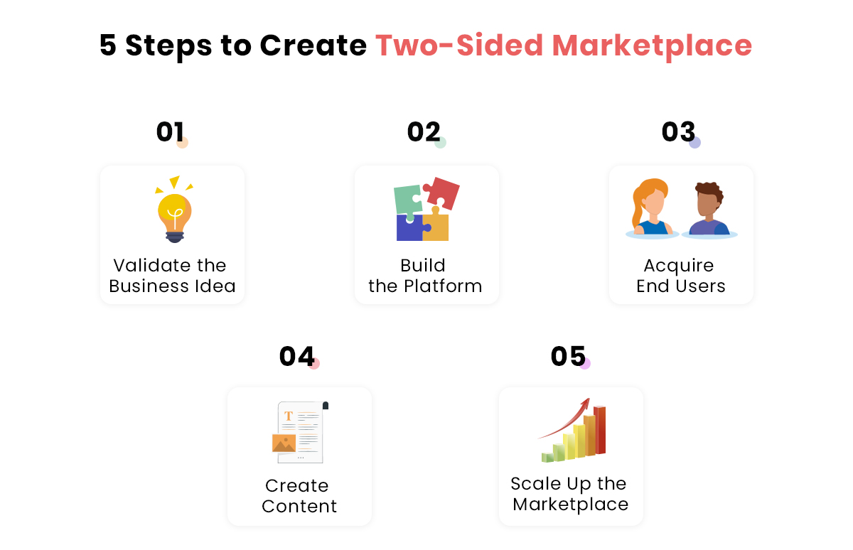 Steps to Create Double-Sided Marketplace