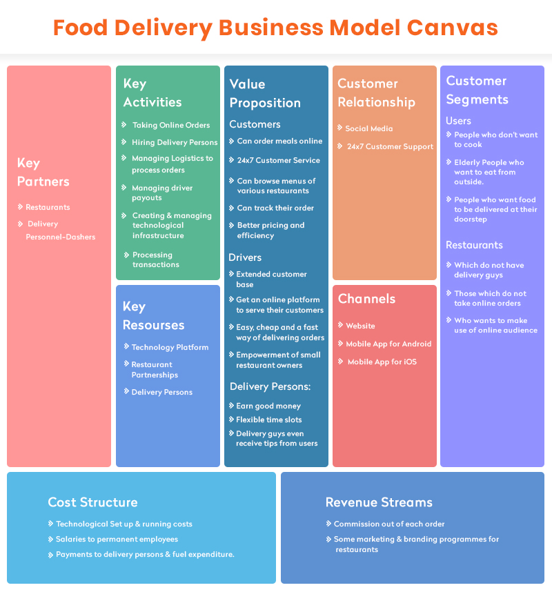 Best Food Delivery Business Model Canvas