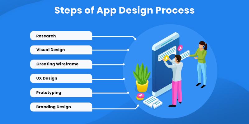 App Design Process
