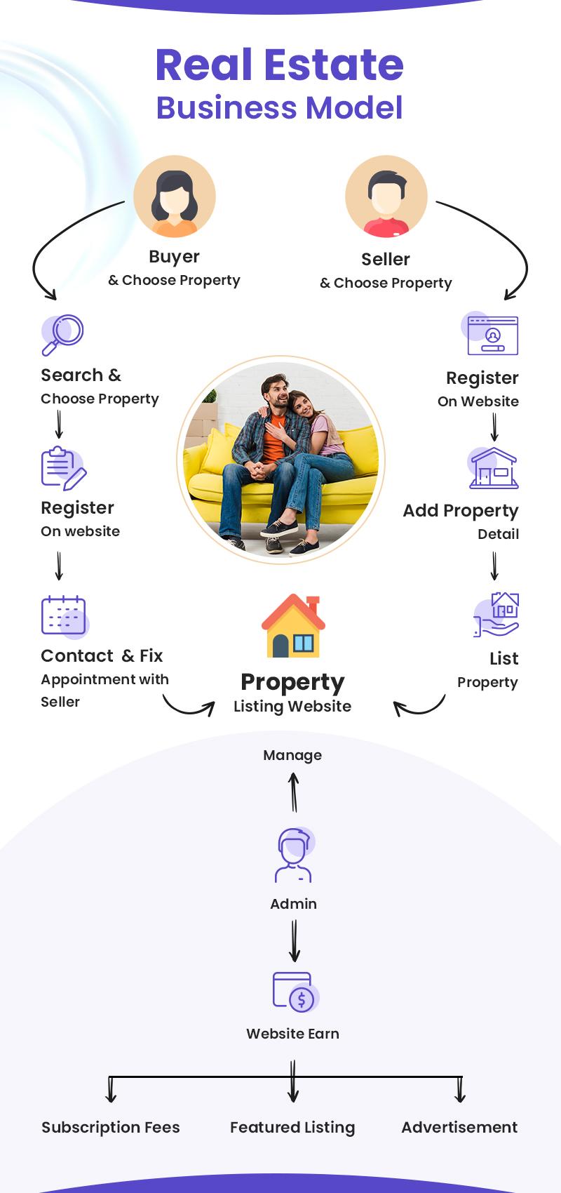 Guide Real Estate Business Model