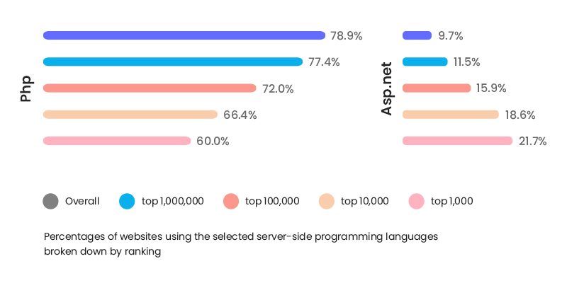 .NET vs PHP popularity in tech arena