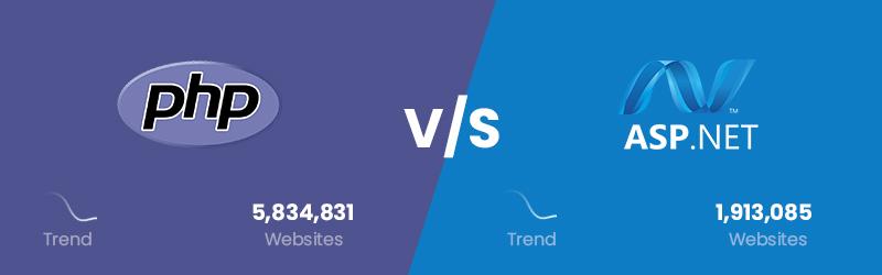 ASP.NET vs PHP Popularity