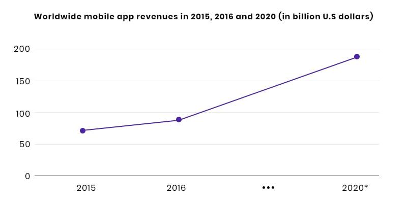Worldwide Mobile App Revenue