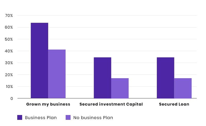 Business Plan Analysis Graph