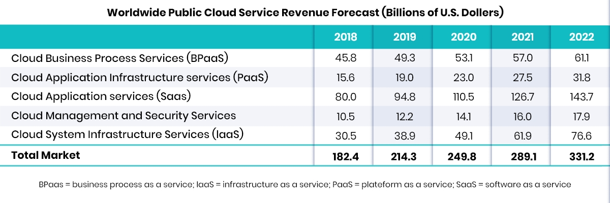 Cloud Computing Revenue Segments