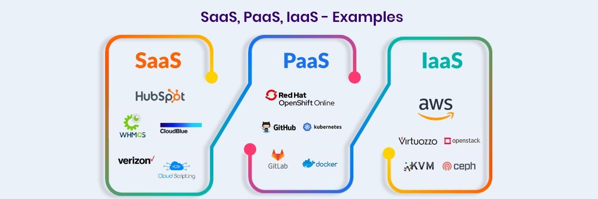 Top IaaS vs PaaS vs SaaS Examples