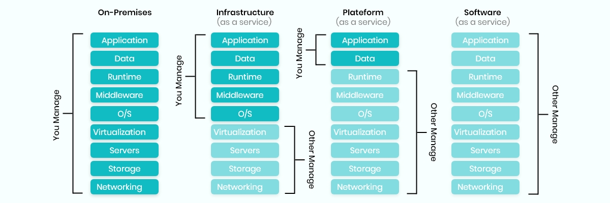 SaaS vs PaaS vs IaaS - Top Key Differences