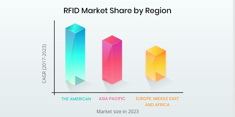 RFID Market Share by Region