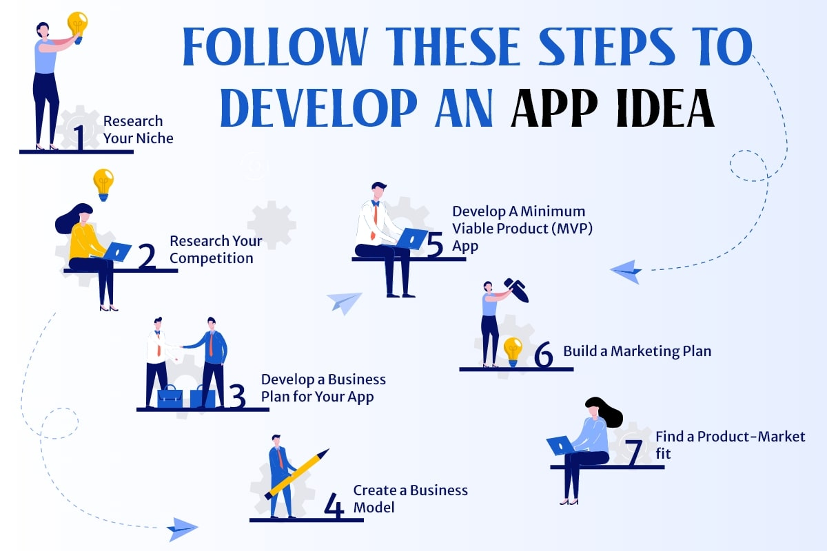 Essential Steps to Develop an App Idea