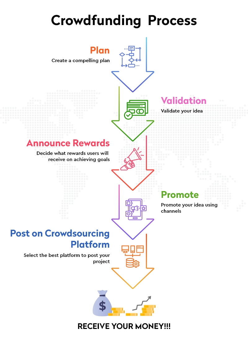 How Does Crowdfunding Work
